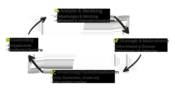 ACRIS E-Commerce GmbH SEO Projektvorgehen