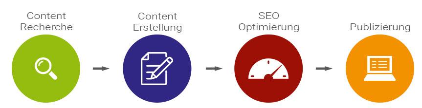 content Optimierung
