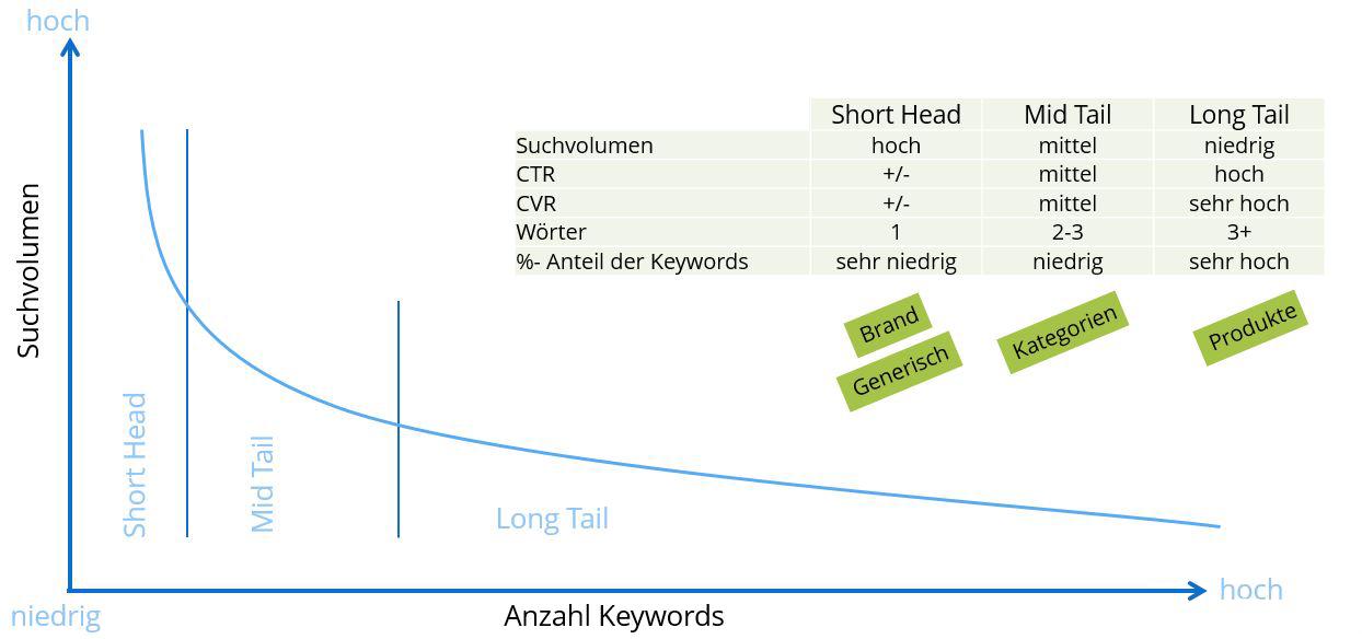 Keyword Recherche Arten der Keywords